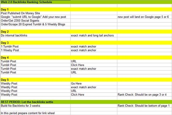 Follow part 1 of my web 2.0 backlinks ranking schedule