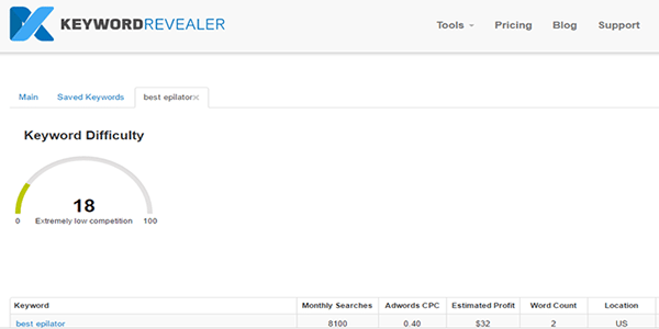 KeywordRevealer.com competition score