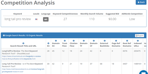 Easy way to do keyword competition analysis