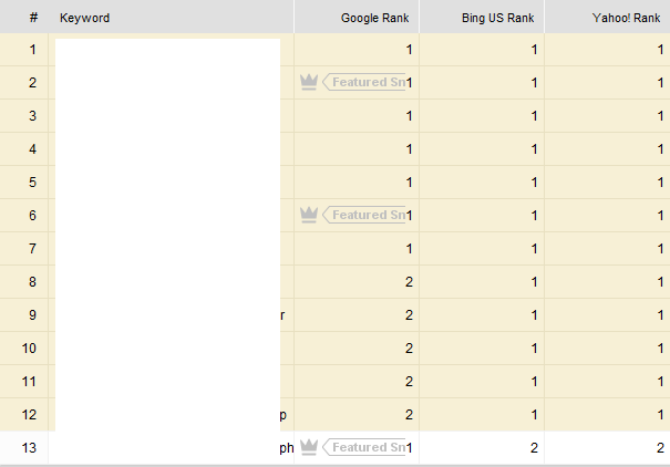 Client 2 Ranking Results